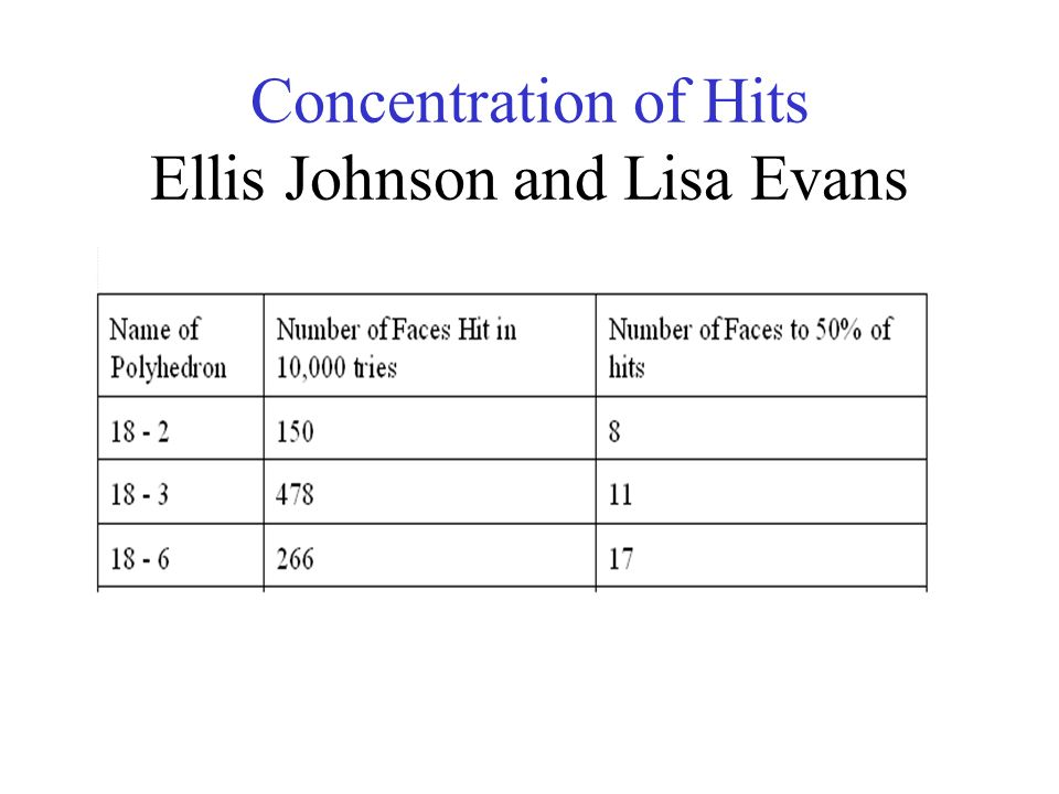 Concentration of Hits Ellis Johnson and Lisa Evans