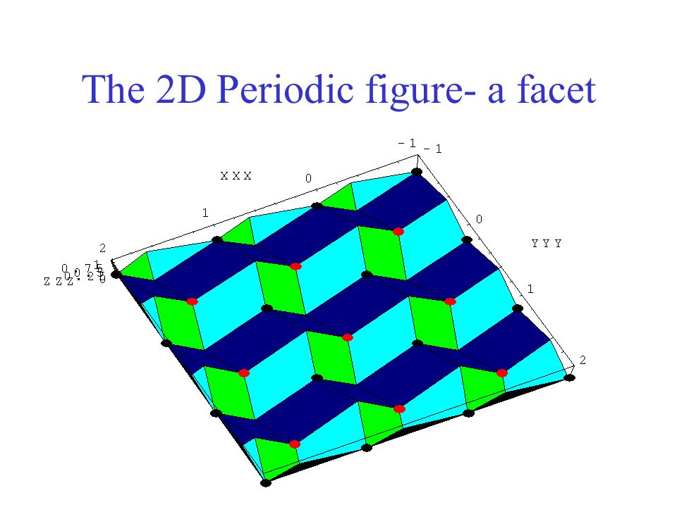 The 2D Periodic figure- a facet