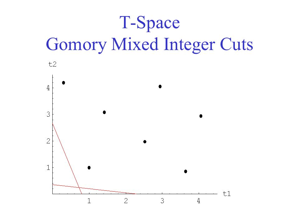 T-Space Gomory Mixed Integer Cuts