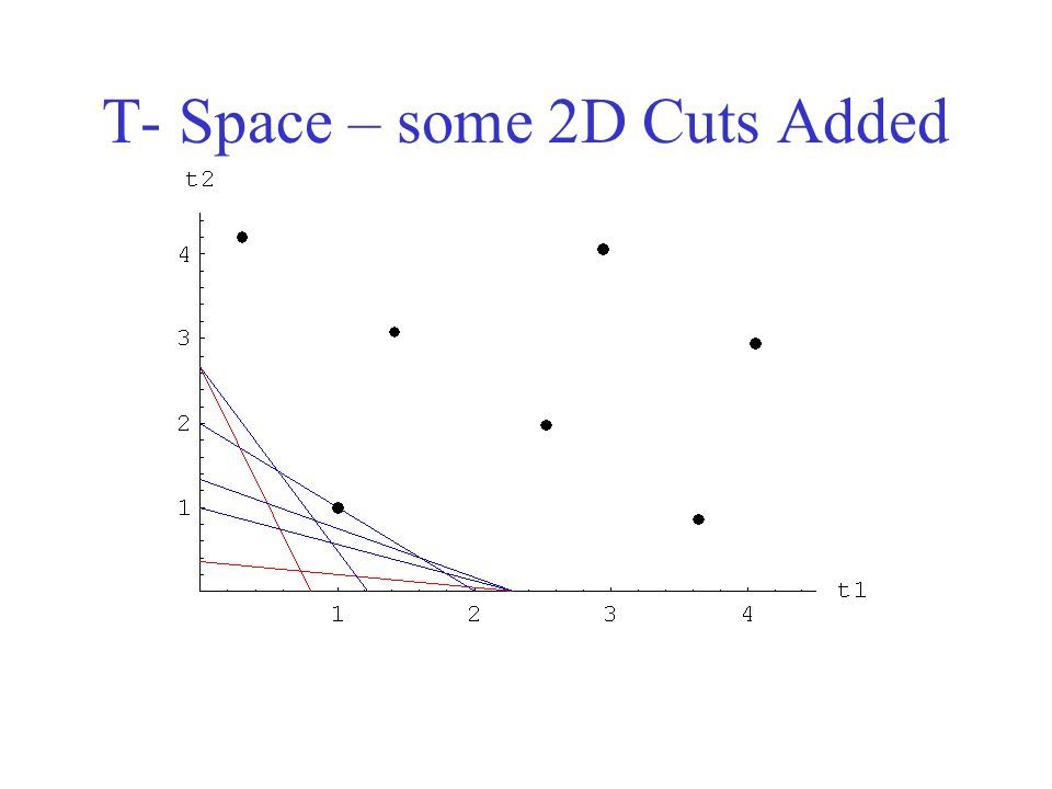 T- Space – some 2D Cuts Added
