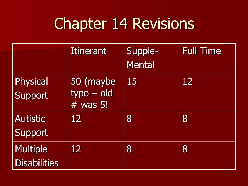 Chapter 14 Revisions ItinerantSupple-Mental Full Time PhysicalSupport 50 (maybe typo – old # was 5.