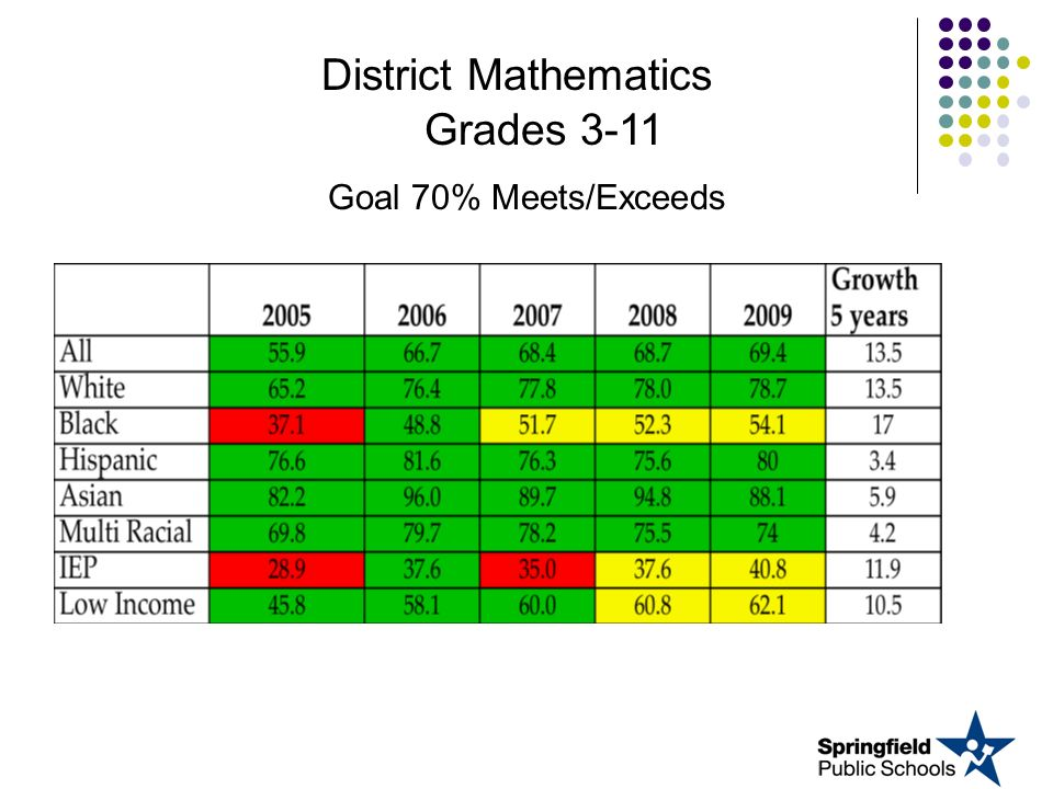 District Mathematics Grades 3-11 Goal 70% Meets/Exceeds