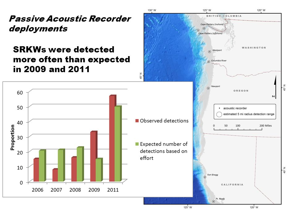 SRKWs were detected a on a total of 129 days at all recorder locations – nearly half of these occurred in 2011 Passive Acoustic Recorder deployment detections