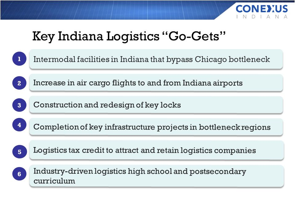 Key Indiana Logistics Go-Gets Intermodal facilities in Indiana that bypass Chicago bottleneck Increase in air cargo flights to and from Indiana airports Construction and redesign of key locks Completion of key infrastructure projects in bottleneck regions Logistics tax credit to attract and retain logistics companies Industry-driven logistics high school and postsecondary curriculum 1 2 3 4 5 6