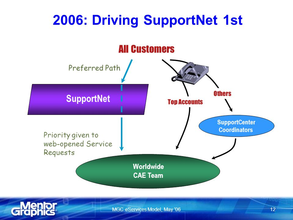 MGC eServices Model, May : Driving SupportNet 1st SupportNet All Customers Preferred Path Top Accounts Others SupportCenter Coordinators Priority given to web-opened Service Requests Worldwide CAE Team