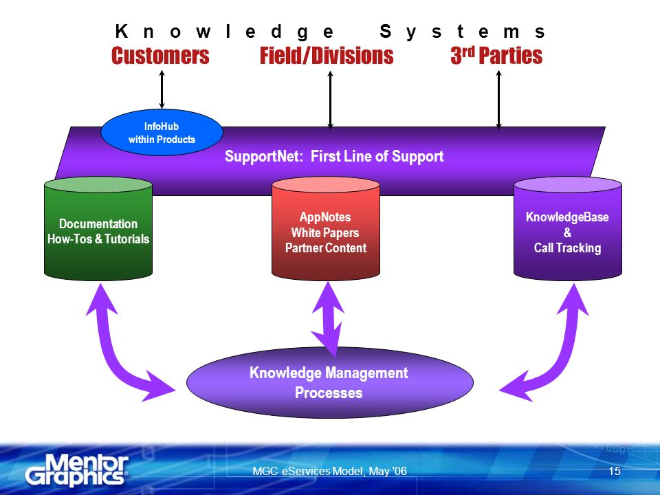 MGC eServices Model, May rd Parties Field/Divisions Customers SupportNet: First Line of Support K n o w l e d g e S y s t e m s InfoHub within Products KnowledgeBase & Call Tracking AppNotes White Papers Partner Content Knowledge Management Processes Documentation How-Tos & Tutorials