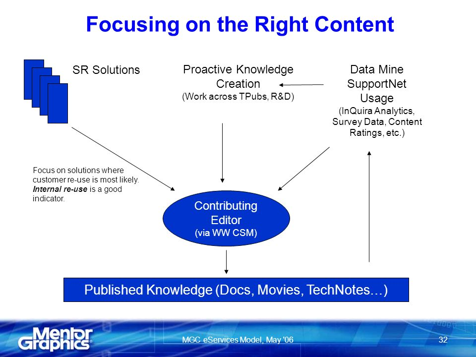 MGC eServices Model, May 0632 Focusing on the Right Content Contributing Editor (via WW CSM) SR Solutions Data Mine SupportNet Usage (InQuira Analytics, Survey Data, Content Ratings, etc.) Published Knowledge (Docs, Movies, TechNotes…) Proactive Knowledge Creation (Work across TPubs, R&D) Focus on solutions where customer re-use is most likely.