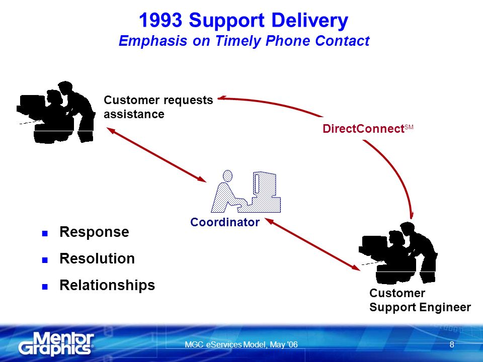 MGC eServices Model, May 068 Support Engineer Customer requests assistance Customer Coordinator DirectConnect SM 1993 Support Delivery Emphasis on Timely Phone Contact n Response n Resolution n Relationships