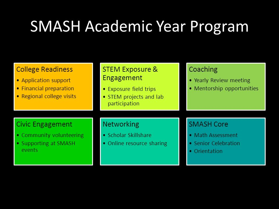 SMASH Academic Year Program College Readiness Application support Financial preparation Regional college visits STEM Exposure & Engagement Exposure field trips STEM projects and lab participation Coaching Yearly Review meeting Mentorship opportunities Civic Engagement Community volunteering Supporting at SMASH events Networking Scholar Skillshare Online resource sharing SMASH Core Math Assessment Senior Celebration Orientation