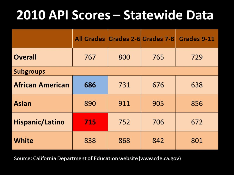 2010 API Scores – Statewide Data All GradesGrades 2-6Grades 7-8Grades 9-11 Overall Subgroups African American Asian Hispanic/Latino White Source: California Department of Education website (