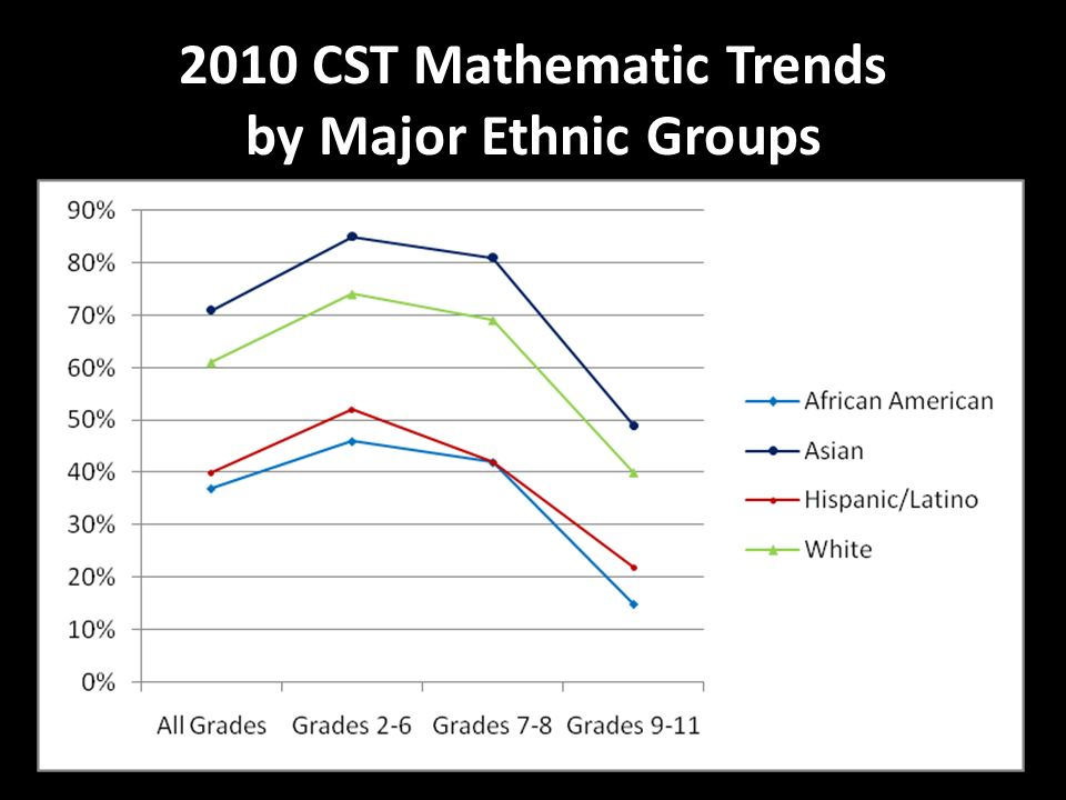2010 CST Mathematic Trends by Major Ethnic Groups