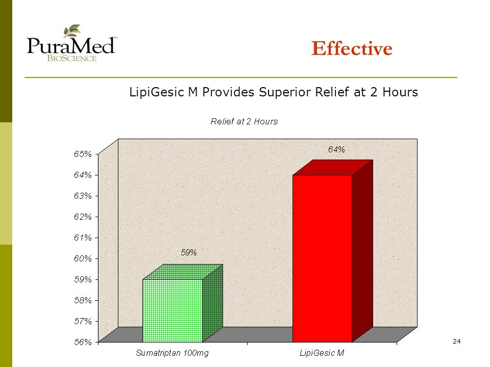 24 Effective LipiGesic M Provides Superior Relief at 2 Hours