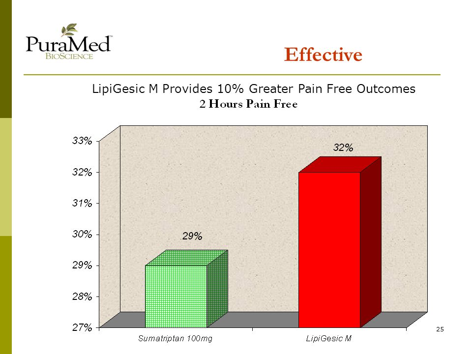 25 Effective LipiGesic M Provides 10% Greater Pain Free Outcomes