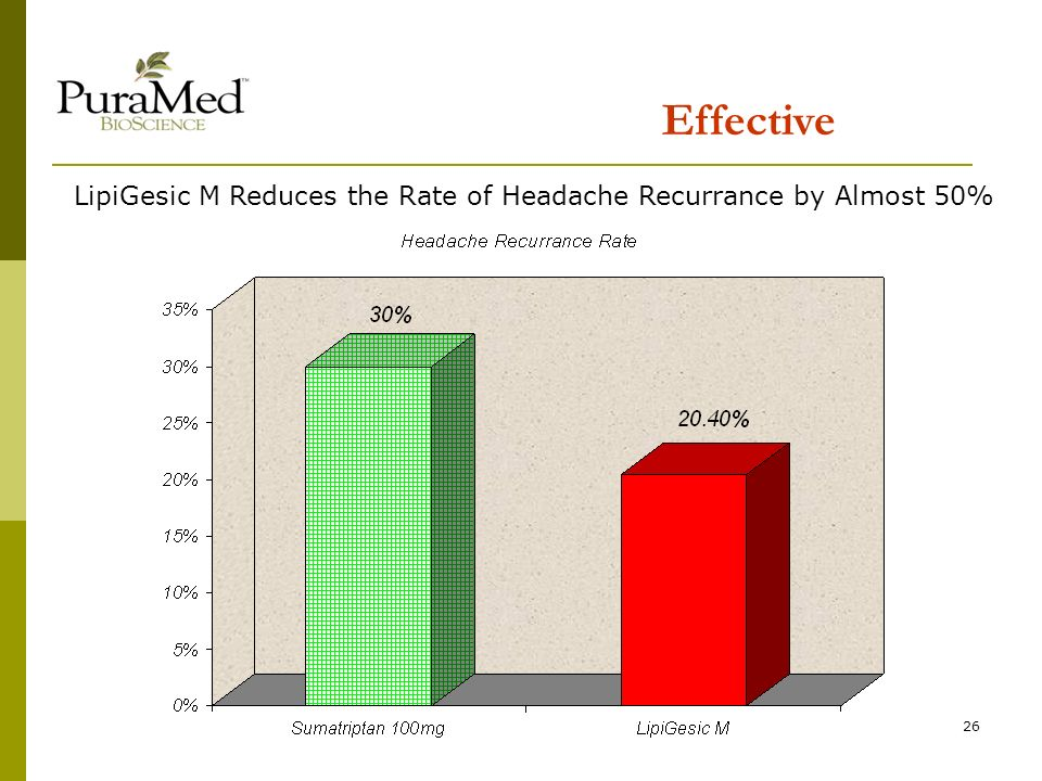 26 Effective LipiGesic M Reduces the Rate of Headache Recurrance by Almost 50%