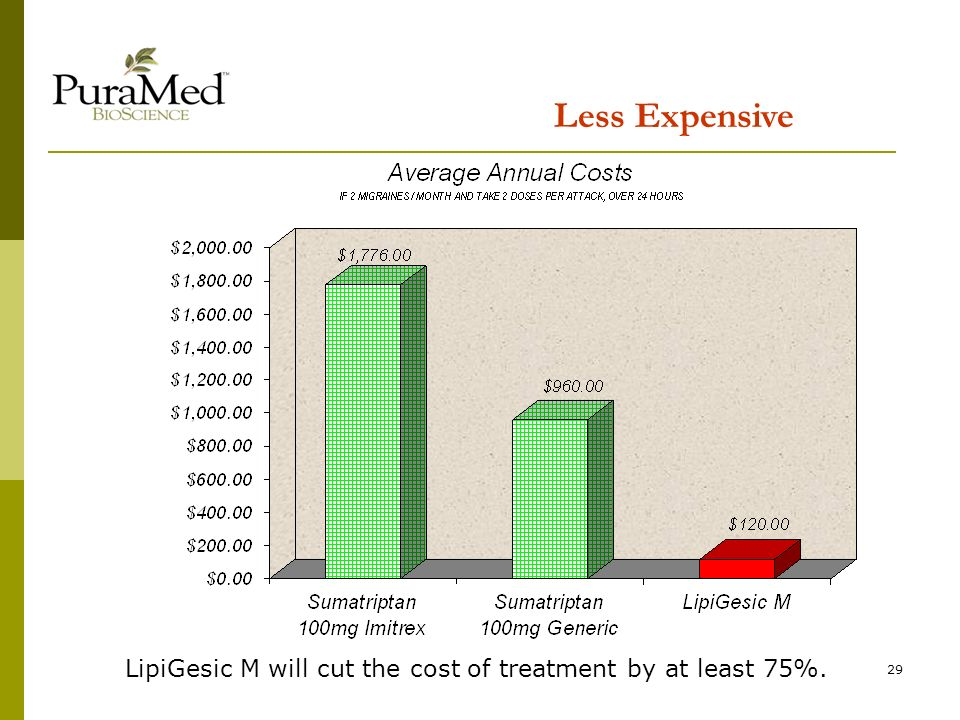 29 Less Expensive LipiGesic M will cut the cost of treatment by at least 75%.