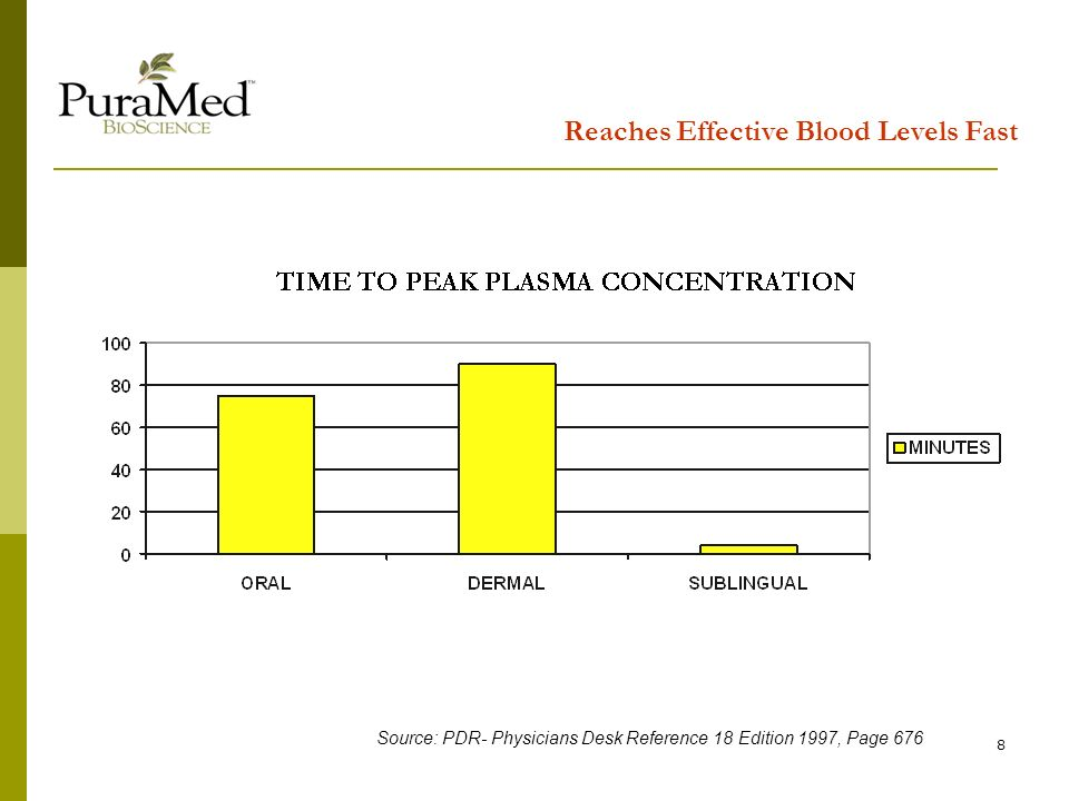 8 Reaches Effective Blood Levels Fast Source: PDR- Physicians Desk Reference 18 Edition 1997, Page 676