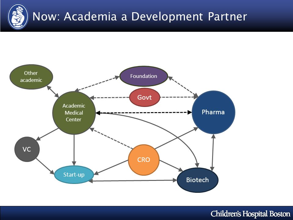 Now: Academia a Development Partner Pharma Biotech Academic Medical Center Foundation CRO VC Start-up Other academic Govt