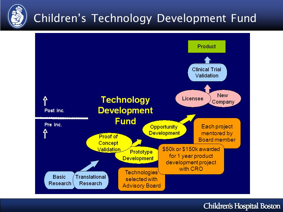 Childrens Technology Development Fund Each project mentored by Board member Technologies selected with Advisory Board $50k or $150k awarded for 1 year product development project with CRO