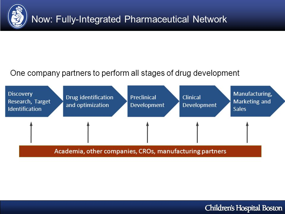 Drug identification and optimization Manufacturing, Marketing and Sales Clinical Development Now: Fully-Integrated Pharmaceutical Network One company partners to perform all stages of drug development Discovery Research, Target Identification Preclinical Development Academia, other companies, CROs, manufacturing partners
