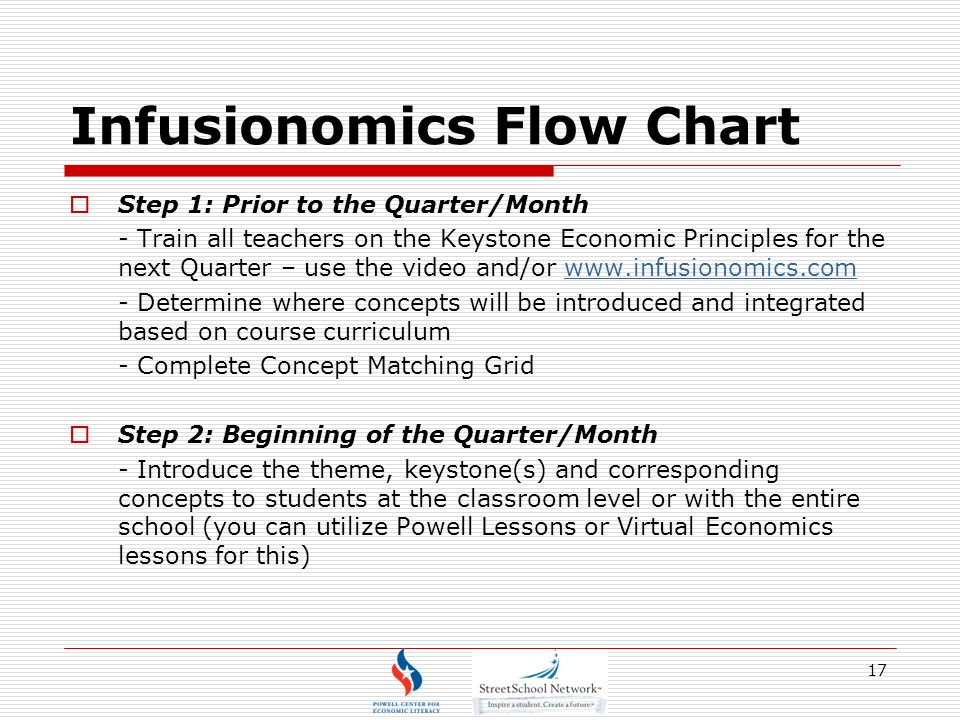 Infusionomics Flow Chart Step 1: Prior to the Quarter/Month - Train all teachers on the Keystone Economic Principles for the next Quarter – use the video and/or   - Determine where concepts will be introduced and integrated based on course curriculum - Complete Concept Matching Grid Step 2: Beginning of the Quarter/Month - Introduce the theme, keystone(s) and corresponding concepts to students at the classroom level or with the entire school (you can utilize Powell Lessons or Virtual Economics lessons for this) 17