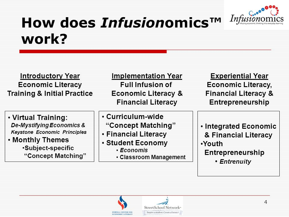 4 How does Infusionomics work.