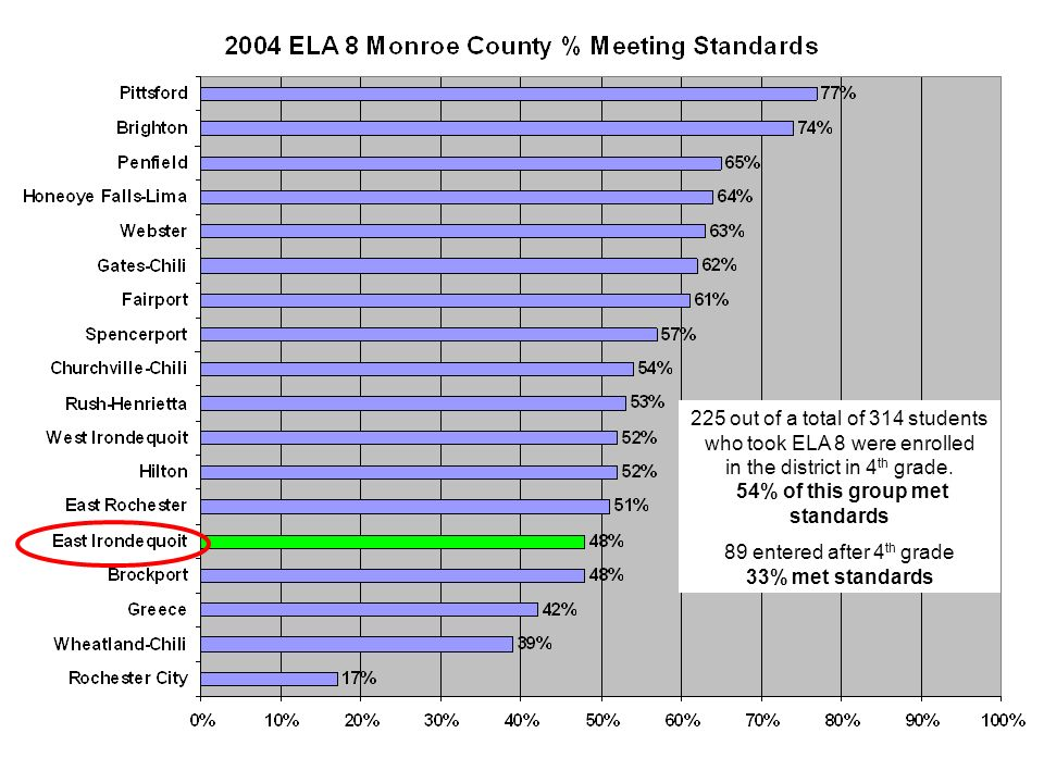 225 out of a total of 314 students who took ELA 8 were enrolled in the district in 4 th grade.