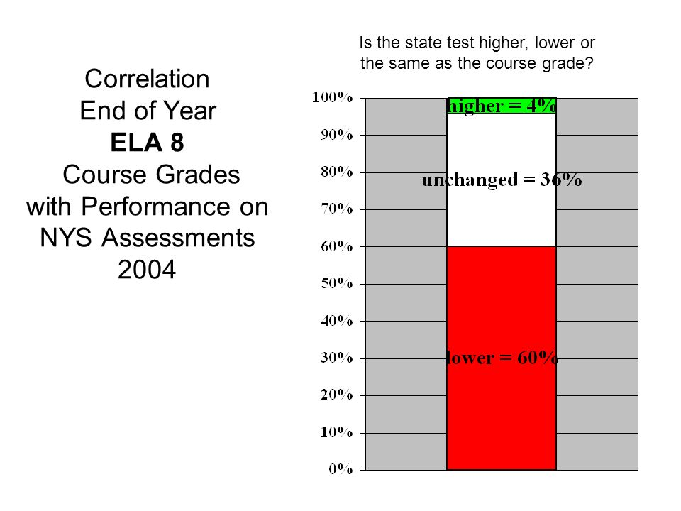 Correlation End of Year ELA 8 Course Grades with Performance on NYS Assessments 2004 Is the state test higher, lower or the same as the course grade
