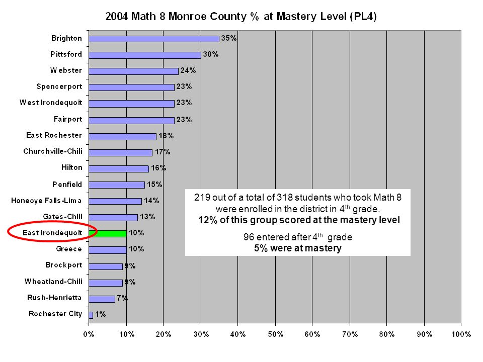 219 out of a total of 318 students who took Math 8 were enrolled in the district in 4 th grade.