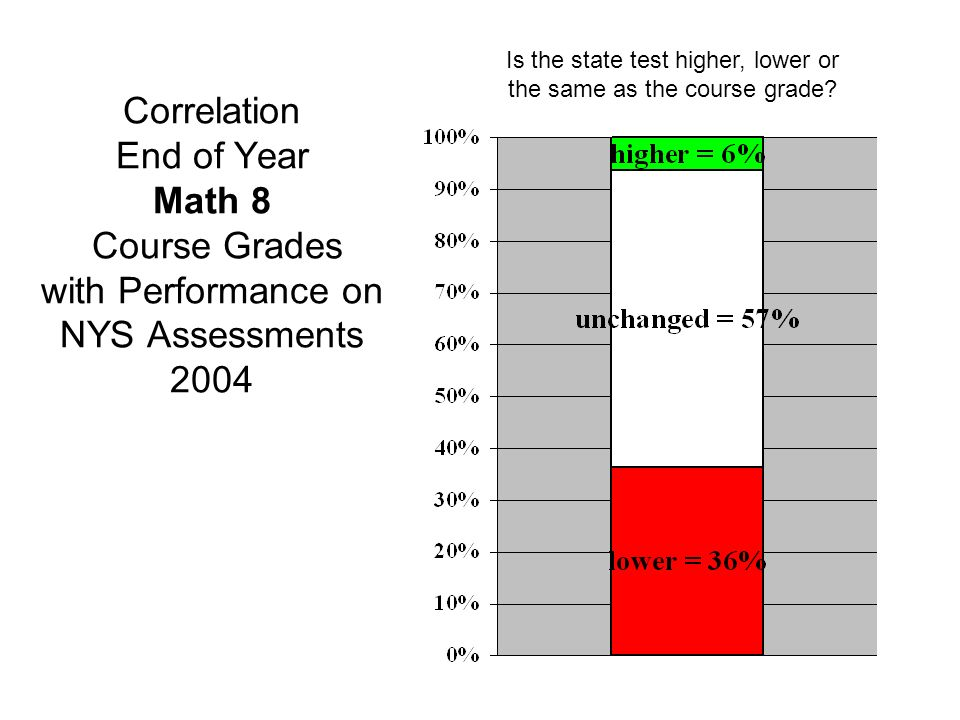 Correlation End of Year Math 8 Course Grades with Performance on NYS Assessments 2004 Is the state test higher, lower or the same as the course grade