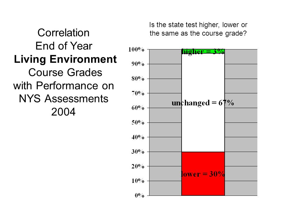 Correlation End of Year Living Environment Course Grades with Performance on NYS Assessments 2004 Is the state test higher, lower or the same as the course grade