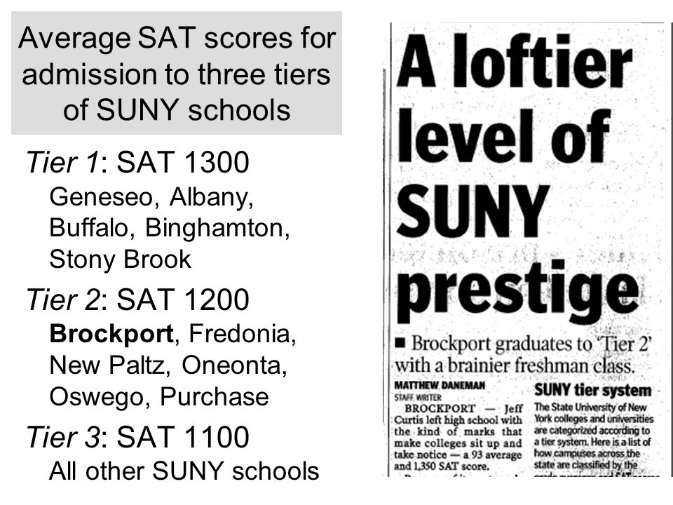 Average SAT scores for admission to three tiers of SUNY schools Tier 1: SAT 1300 Geneseo, Albany, Buffalo, Binghamton, Stony Brook Tier 2: SAT 1200 Brockport, Fredonia, New Paltz, Oneonta, Oswego, Purchase Tier 3: SAT 1100 All other SUNY schools