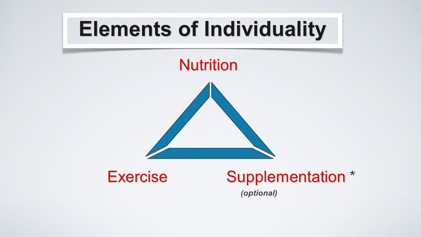 Nutrition Elements of Individuality Exercise Supplementation Supplementation * (optional)
