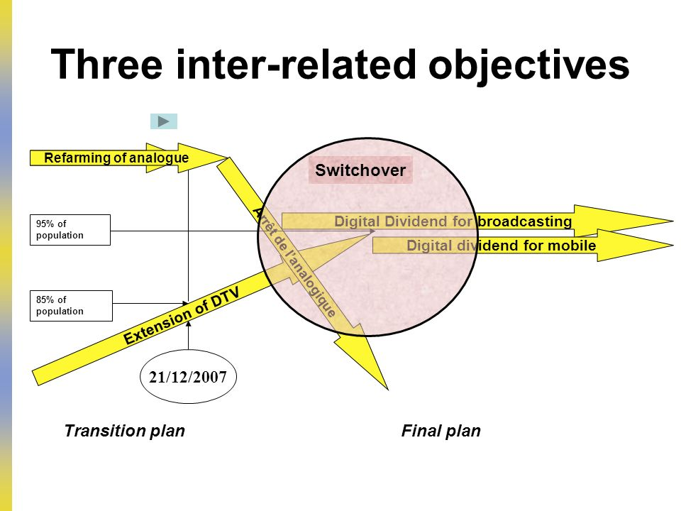 Three inter-related objectives Extension of DTV Arrêt de lanalogique Transition planFinal plan Digital Dividend for broadcasting 21/12/2007 85% of population 95% of population Cambios de frecuencias Refarming of analogue Digital dividend for mobile Switchover