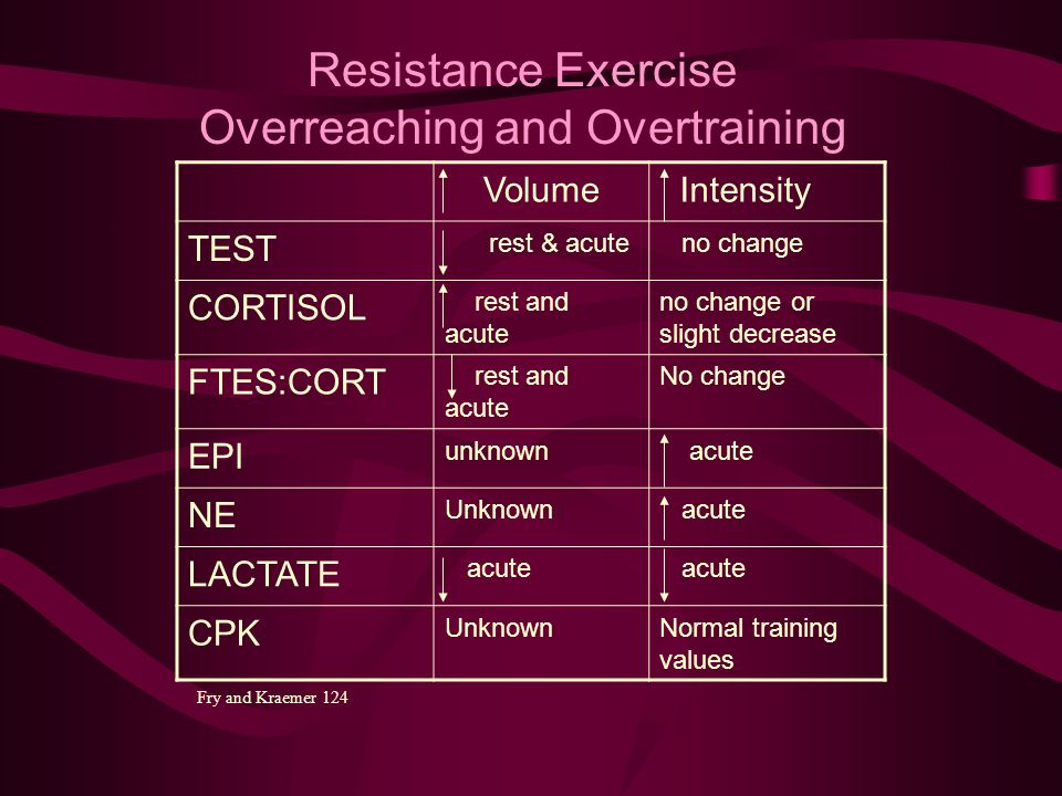 Volume Intensity TEST rest & acute no change CORTISOL rest and acute no change or slight decrease FTES:CORT rest and acute No change EPI unknown acute NE Unknown acute LACTATE acute CPK UnknownNormal training values Resistance Exercise Overreaching and Overtraining Fry and Kraemer 124