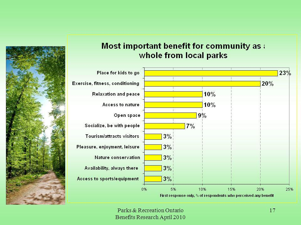 Parks & Recreation Ontario Benefits Research April