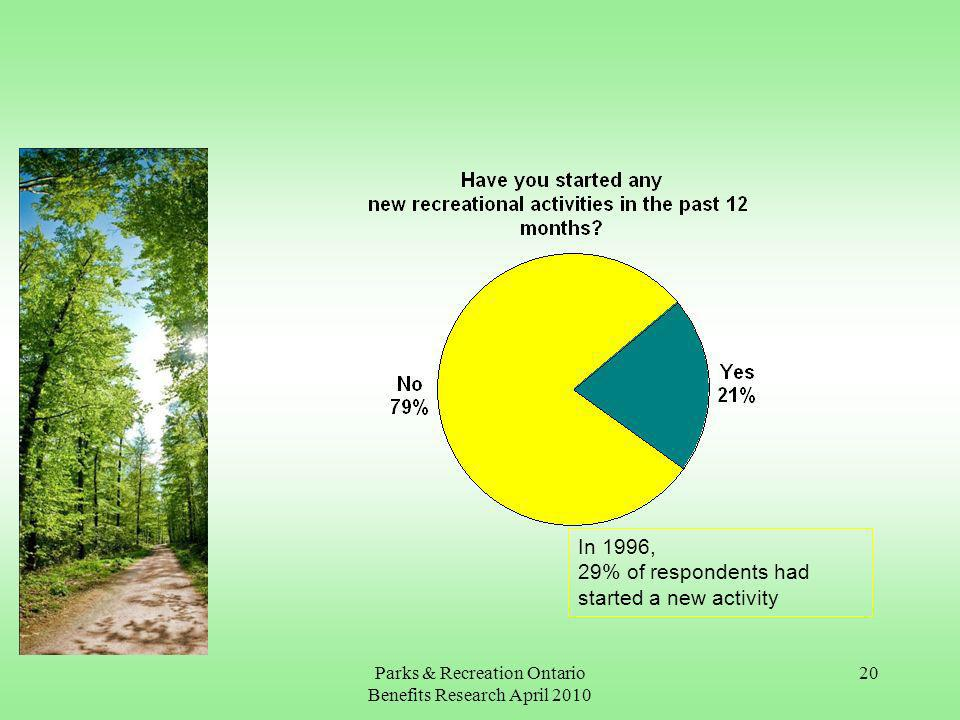 Parks & Recreation Ontario Benefits Research April In 1996, 29% of respondents had started a new activity