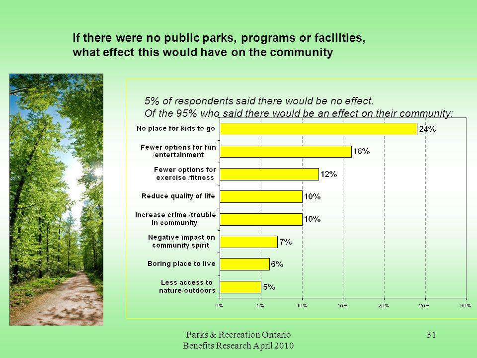 Parks & Recreation Ontario Benefits Research April If there were no public parks, programs or facilities, what effect this would have on the community 5% of respondents said there would be no effect.