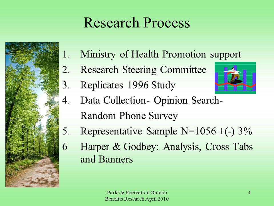 Parks & Recreation Ontario Benefits Research April Research Process 1.Ministry of Health Promotion support 2.Research Steering Committee 3.Replicates 1996 Study 4.Data Collection- Opinion Search- Random Phone Survey 5.Representative Sample N=1056 +(-) 3% 6Harper & Godbey: Analysis, Cross Tabs and Banners