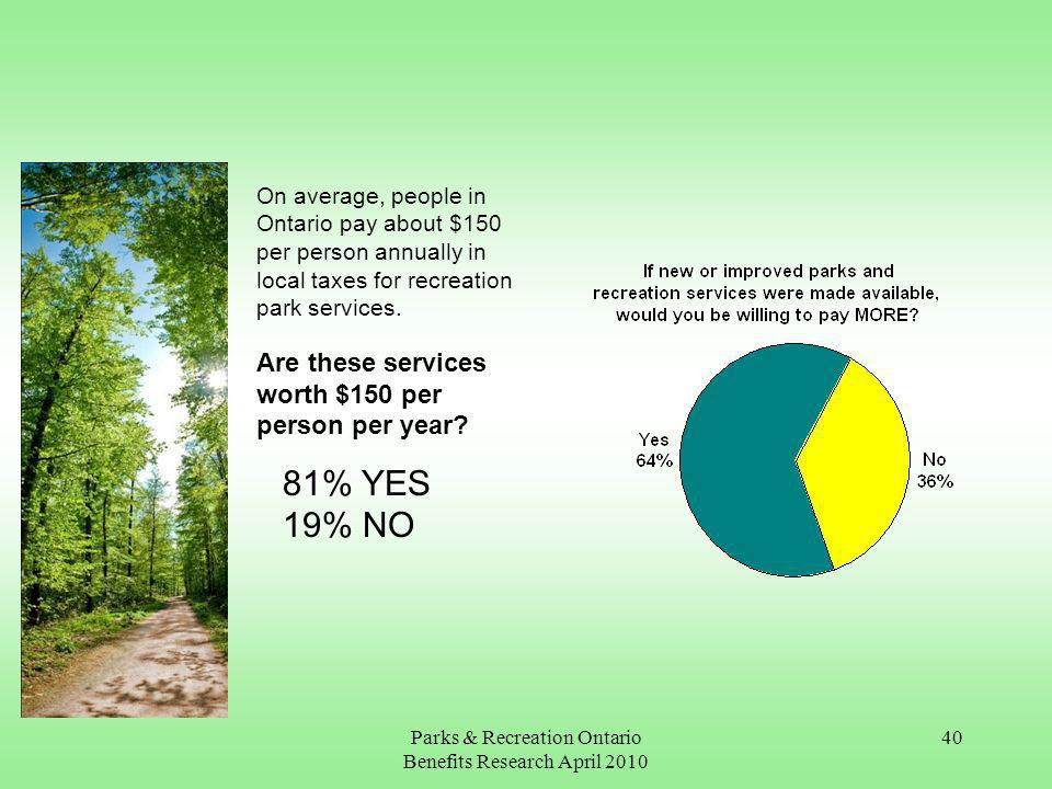 Parks & Recreation Ontario Benefits Research April On average, people in Ontario pay about $150 per person annually in local taxes for recreation park services.