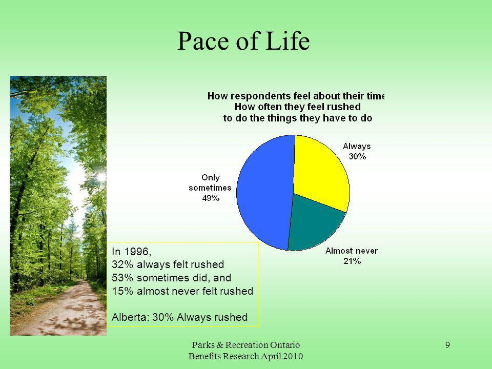 Parks & Recreation Ontario Benefits Research April In 1996, 32% always felt rushed 53% sometimes did, and 15% almost never felt rushed Alberta: 30% Always rushed Pace of Life