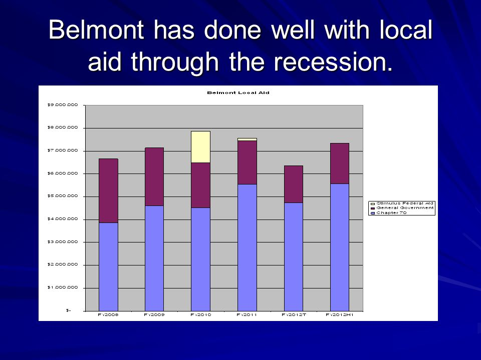 Belmont has done well with local aid through the recession.