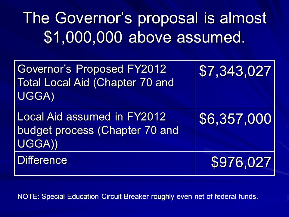 The Governors proposal is almost $1,000,000 above assumed.