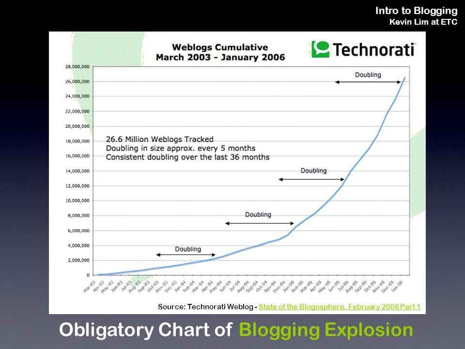 Intro to Blogging Kevin Lim at ETC Obligatory Chart of Blogging Explosion Source: Technorati Weblog - State of the Blogosphere, February 2006 Part 1State of the Blogosphere, February 2006 Part 1