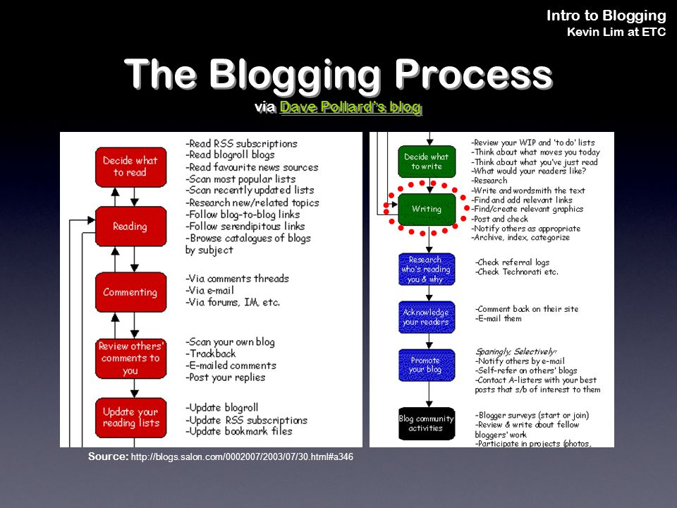 Intro to Blogging Kevin Lim at ETC The Blogging Process via Dave Pollards blogDave Pollards blog The Blogging Process via Dave Pollards blogDave Pollards blog Source: http://blogs.salon.com/0002007/2003/07/30.html#a346