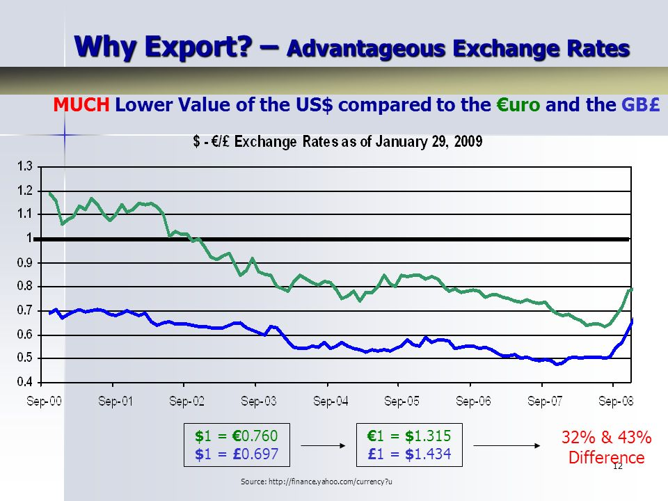 12 MUCH Lower Value of the US$ compared to the uro and the GB£ $1 = $1 = £ = $1.315 £1 = $ % & 43% Difference Source:   u Why Export.