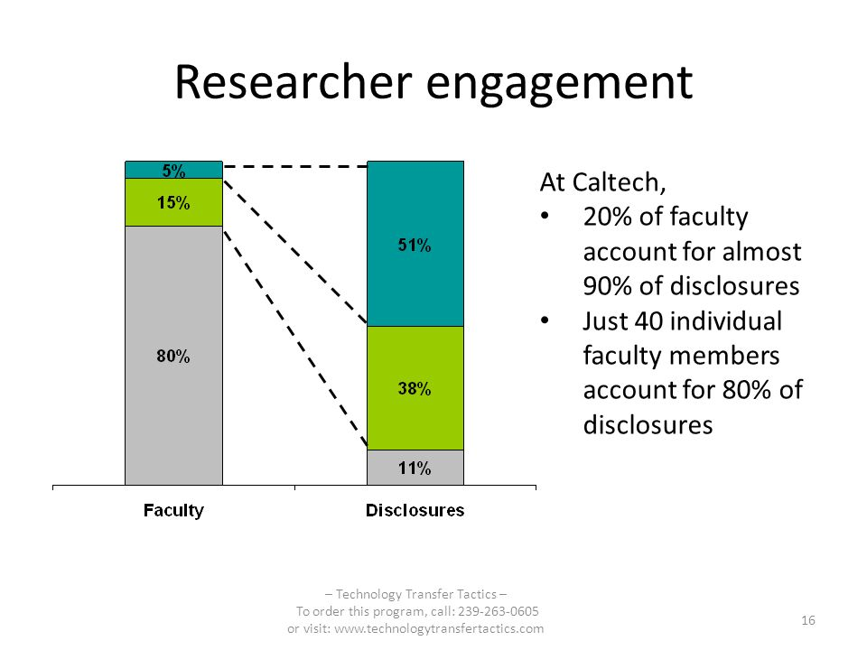 Researcher engagement – Technology Transfer Tactics – To order this program, call: or visit:   16 At Caltech, 20% of faculty account for almost 90% of disclosures Just 40 individual faculty members account for 80% of disclosures