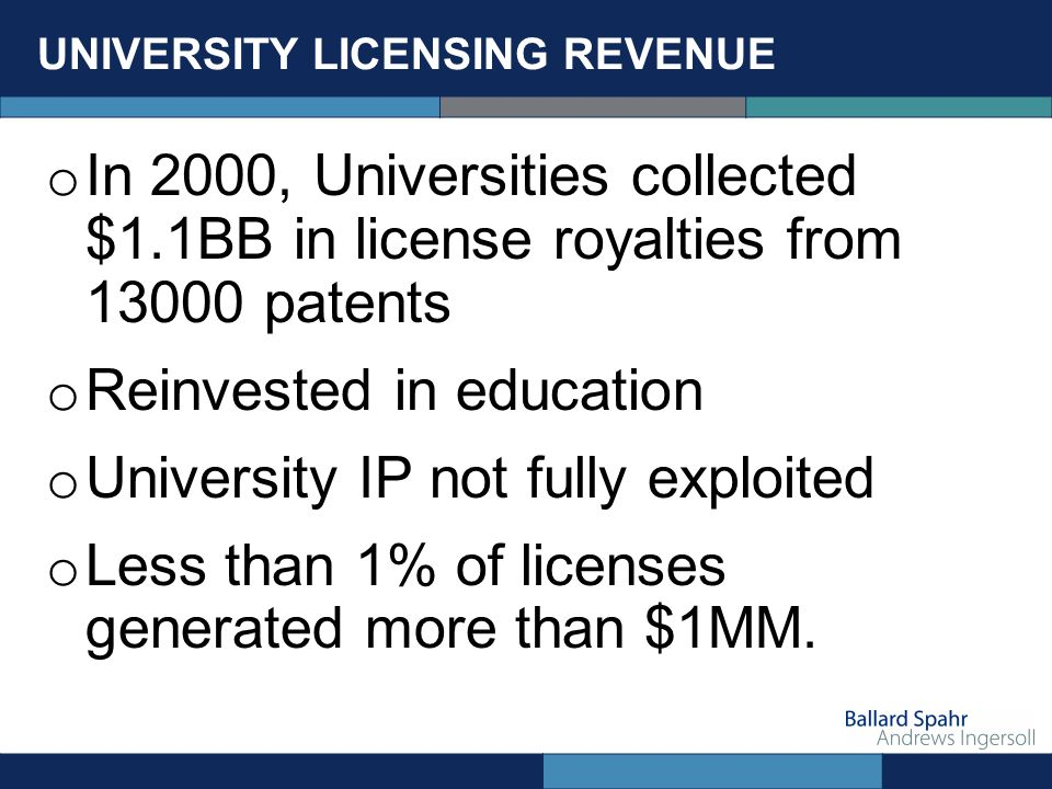 UNIVERSITY LICENSING REVENUE o In 2000, Universities collected $1.1BB in license royalties from 13000 patents o Reinvested in education o University IP not fully exploited o Less than 1% of licenses generated more than $1MM.