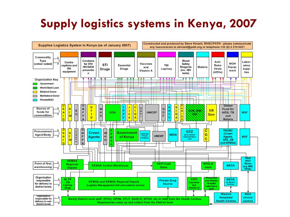 Supply logistics systems in Kenya, 2007