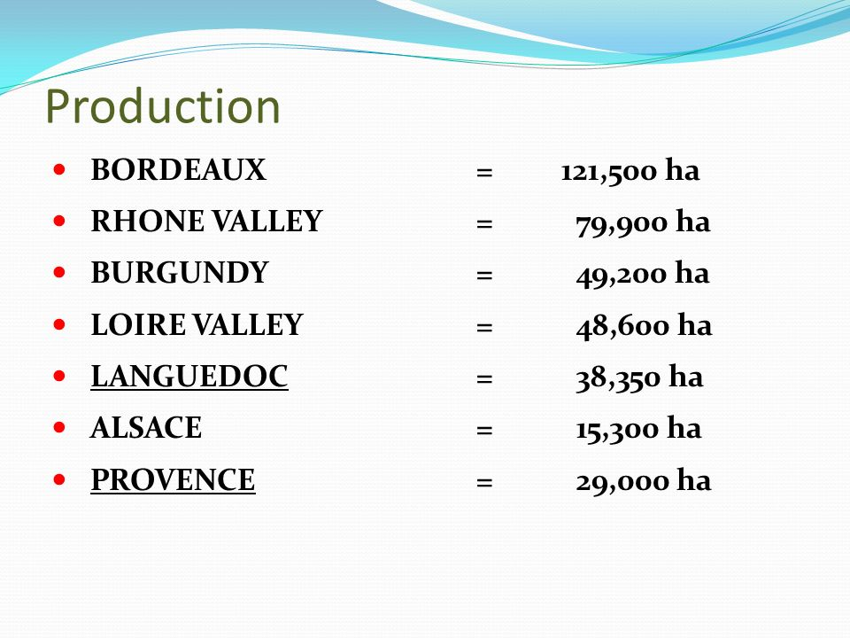 Production BORDEAUX=121,500 ha RHONE VALLEY= 79,900 ha BURGUNDY= 49,200 ha LOIRE VALLEY= 48,600 ha LANGUEDOC= 38,350 ha ALSACE= 15,300 ha PROVENCE= 29,000 ha