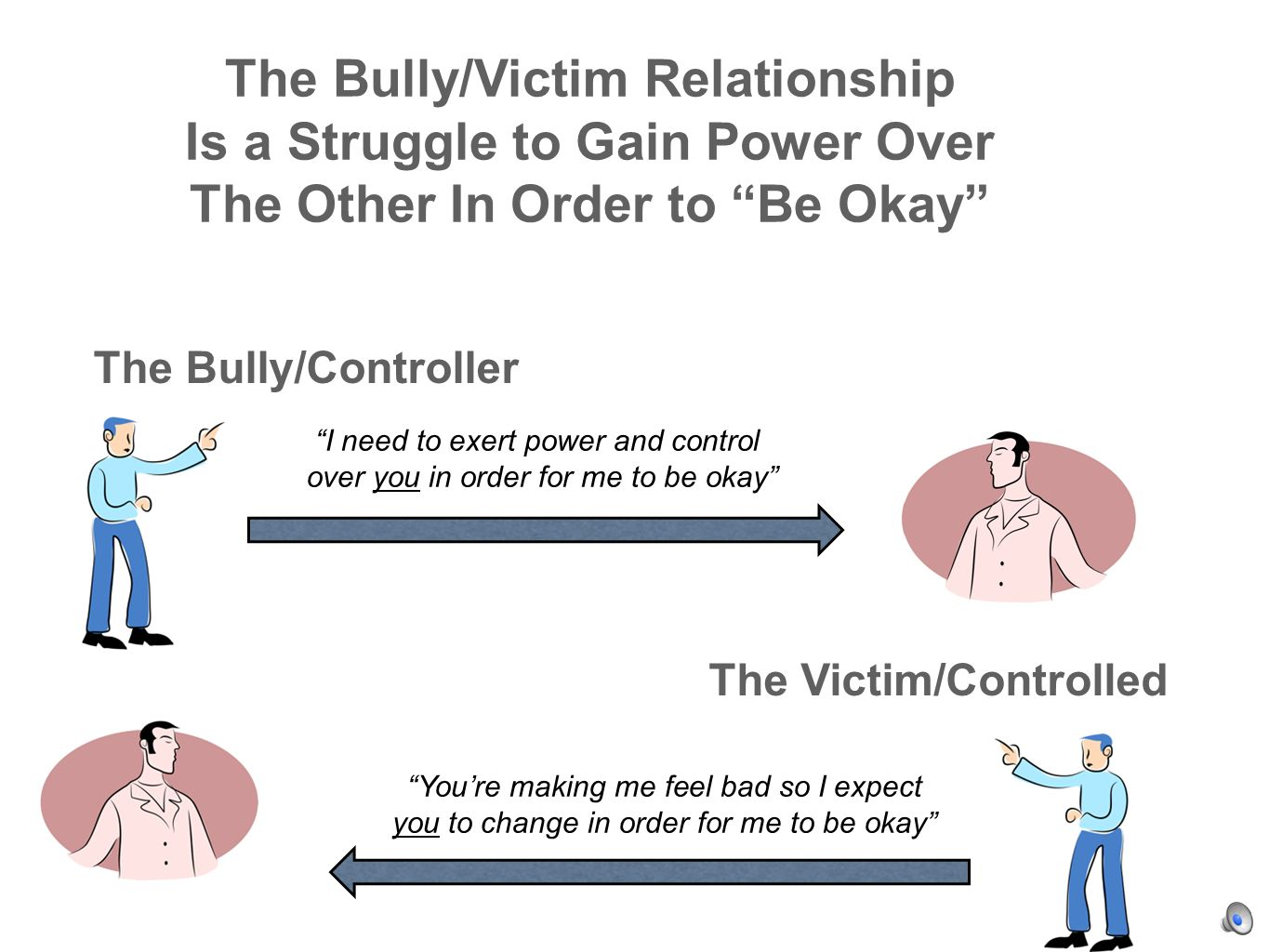 The Bully/Victim Relationship Is a Struggle to Gain Power Over The Other In Order to Be Okay I need to exert power and control over you in order for me to be okay Youre making me feel bad so I expect you to change in order for me to be okay The Victim/Controlled The Bully/Controller